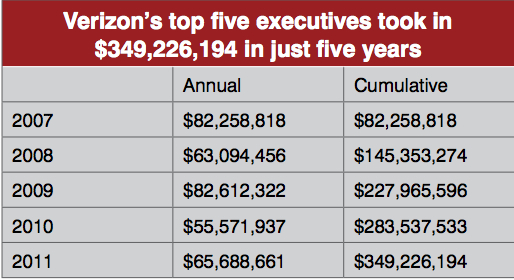 The top five Verizon executive made almost $350 million over five years