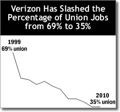 Verizon is slashing union jobs